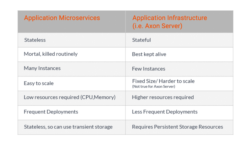 Running Axon Server on Kubernetes or Virtual Machines? - Read the blog by AxonIQ