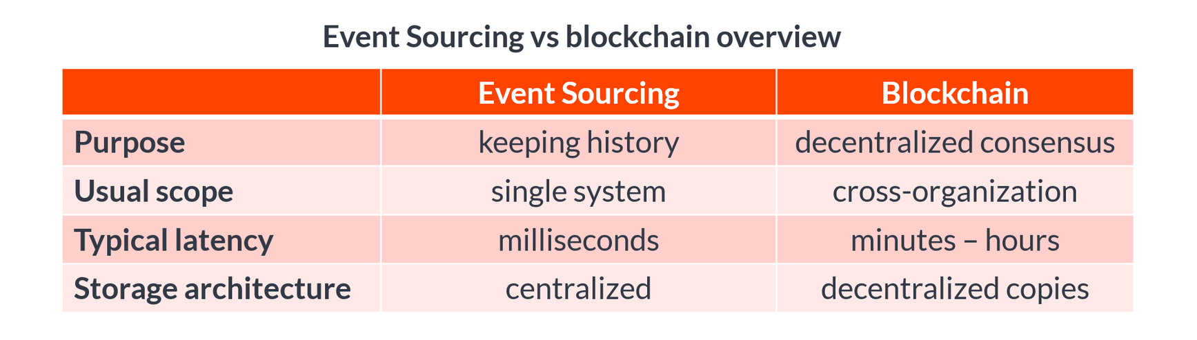 Event sourcing vs Blockchain