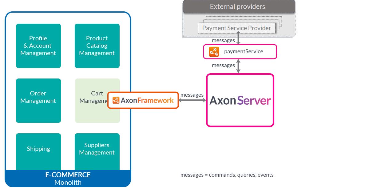Strangling a monolith with Axon Server - blog image 02
