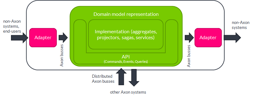 The overall structure of an Axon application