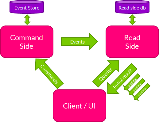 Subscription Query in CQRS and event sourcing architecture