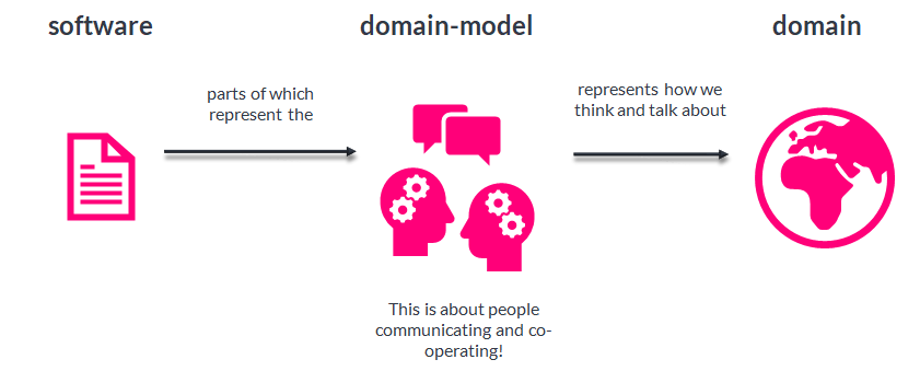 Domain-model of the software application.