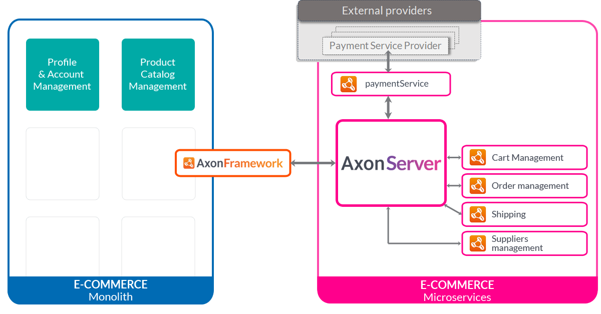 Strangling a monolith with Axon Server - blog image 04